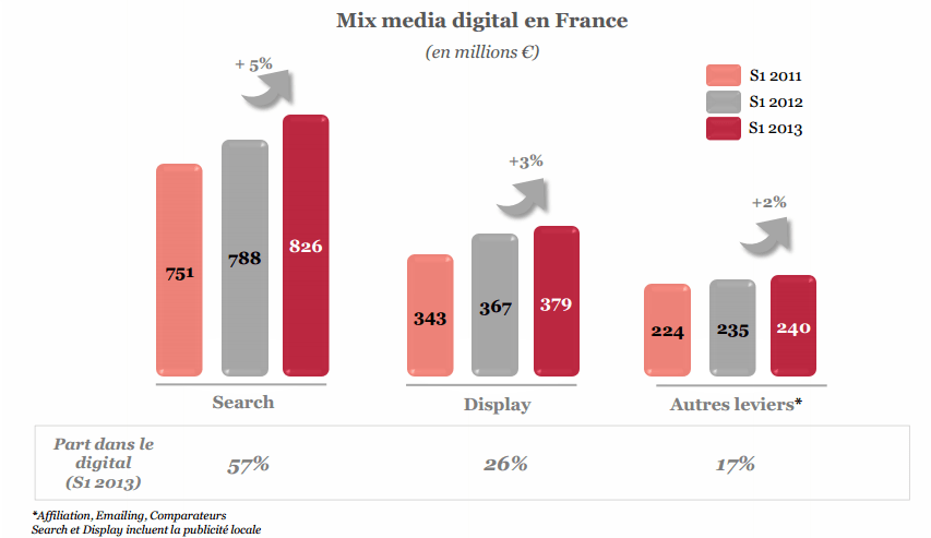 repartition_des_investissements_digitaux_2013