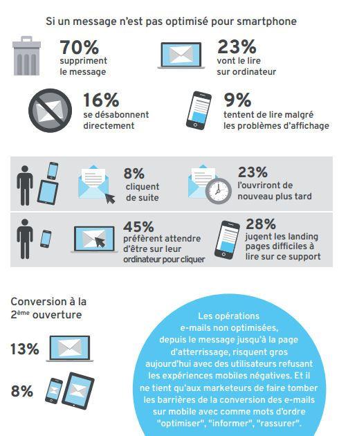 Optimiser l'emailing mobile