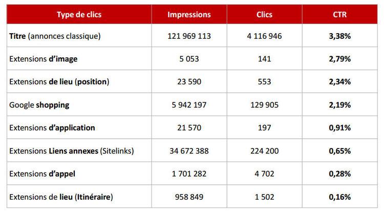 Impressions_clics_sur_adwords_en_fonction_des_sitelinks
