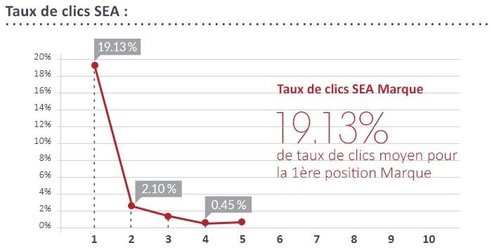 Taux_de_clics_sur_adwords_requetes_marque