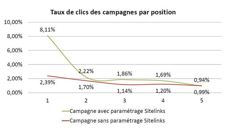 Taux_de_clics_sur_sitelinks_adwords