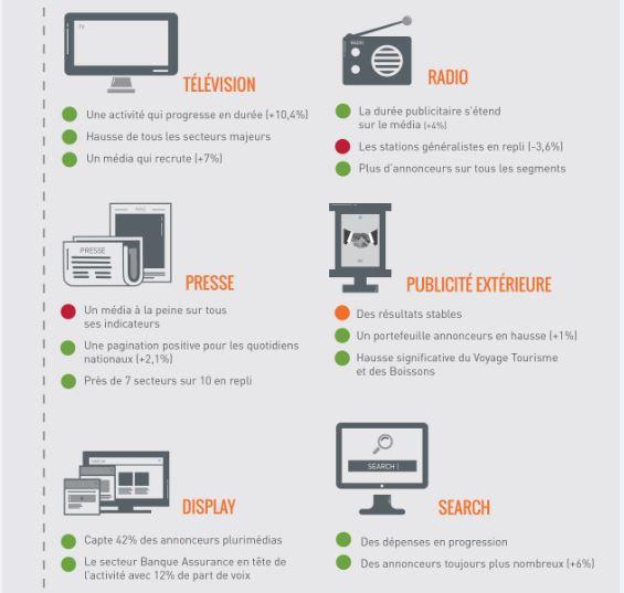 repartition_par_media_investissements_publicitaires2014